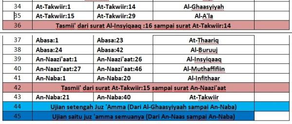Jadwal Tahfidzh Juz Amma hari ke-34 sampai hari ke-45